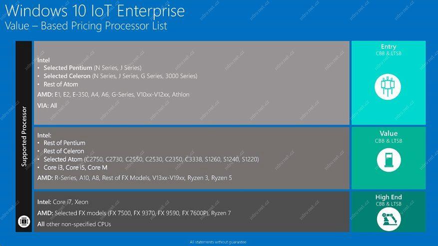 Microsoft Windows 10 IoT Enterprise 2019 / LTSB / Entry